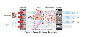 filtrado plasma. Europa Electronic, SL.